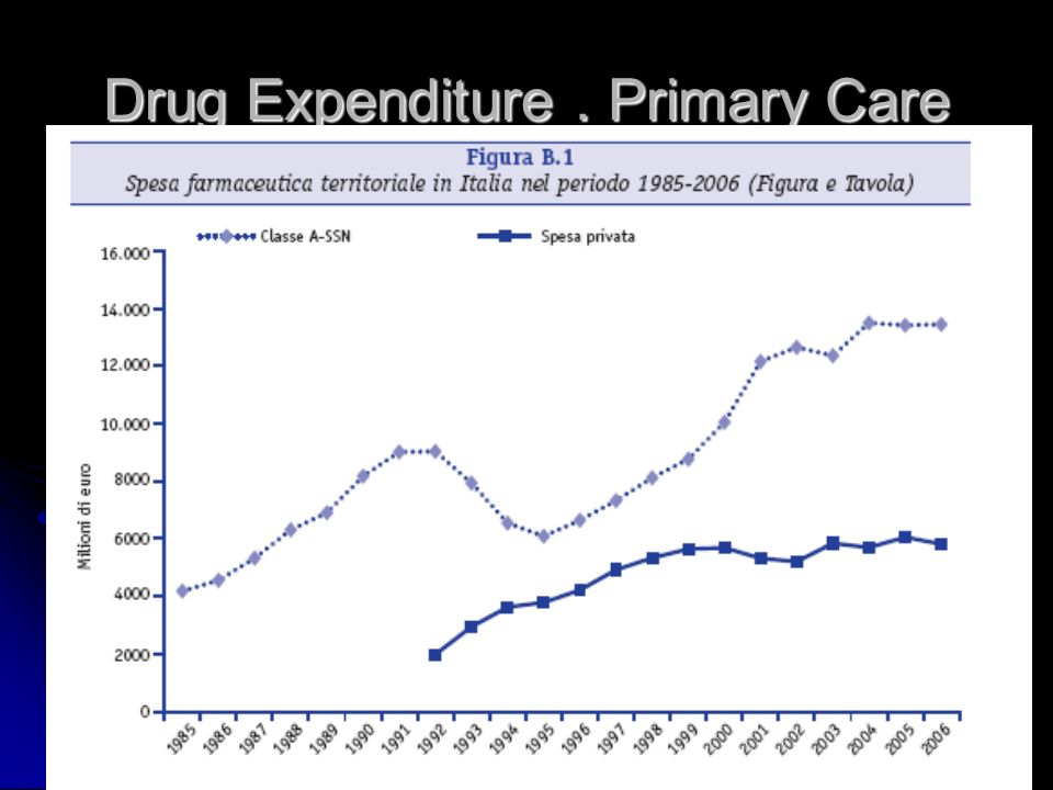 Drug Expenditure. Primary Care