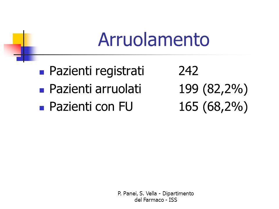 P. Panei, S. Vella - Dipartimento del Farmaco - ISS Arruolamento Pazienti registrati242 Pazienti arruolati199 (82,2%) Pazienti con FU165 (68,2%)