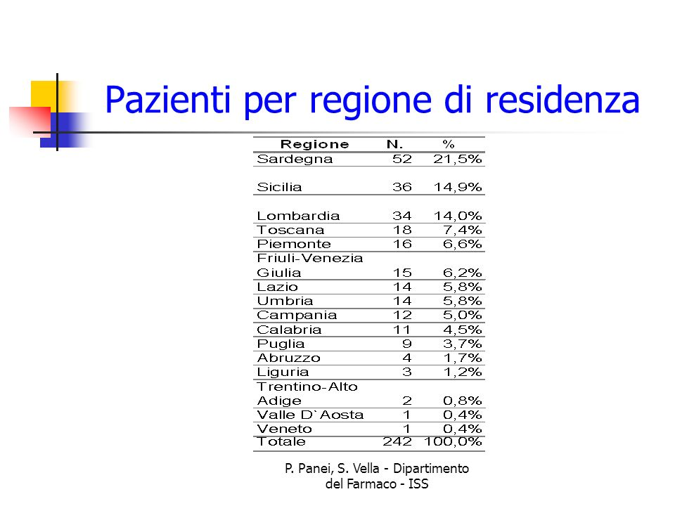P. Panei, S. Vella - Dipartimento del Farmaco - ISS Pazienti per regione di residenza
