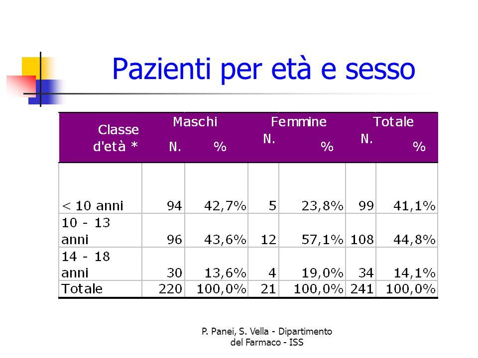 P. Panei, S. Vella - Dipartimento del Farmaco - ISS Pazienti per età e sesso