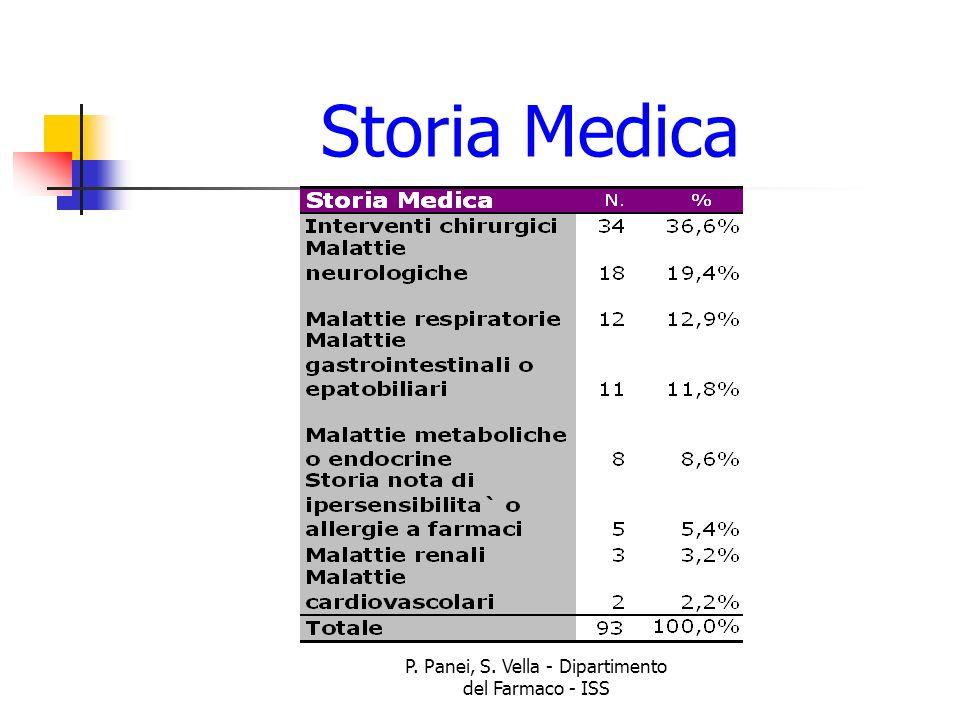 P. Panei, S. Vella - Dipartimento del Farmaco - ISS Storia Medica