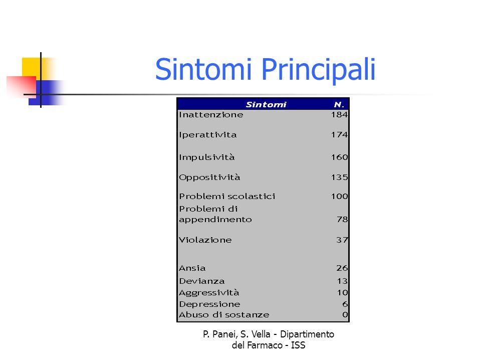 P. Panei, S. Vella - Dipartimento del Farmaco - ISS Sintomi Principali