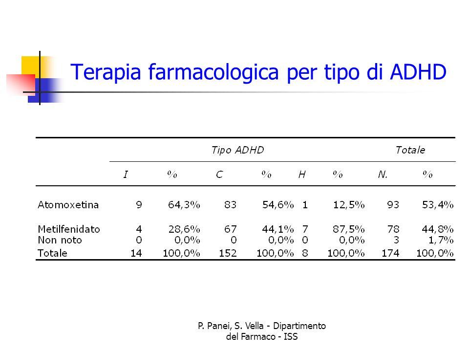 P. Panei, S. Vella - Dipartimento del Farmaco - ISS Terapia farmacologica per tipo di ADHD
