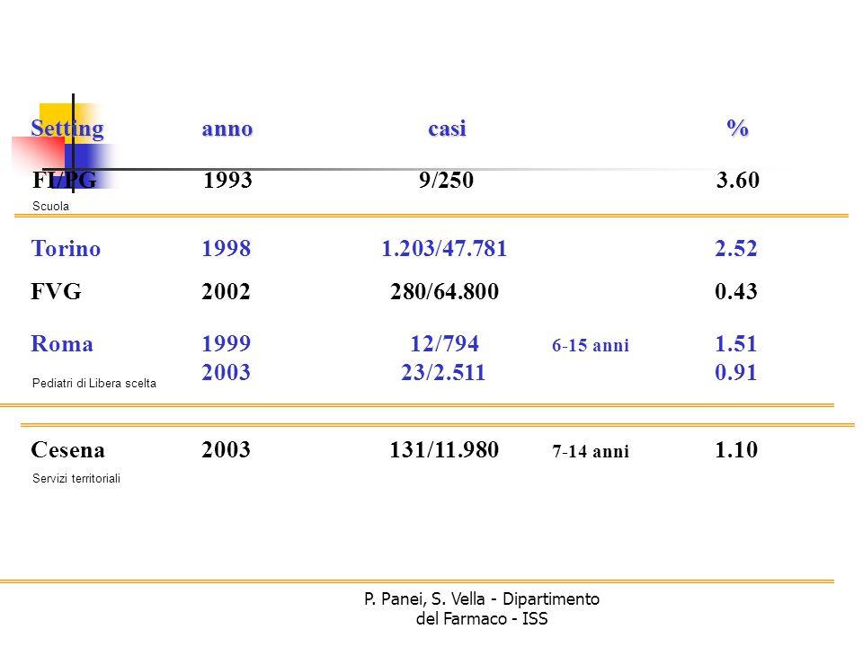 P. Panei, S. Vella - Dipartimento del Farmaco - ISS FI/PG19939/2503.60 Torino19981.203/47.7812.52 FVG2002280/64.8000.43 Roma199912/794 6-15 anni 1.51