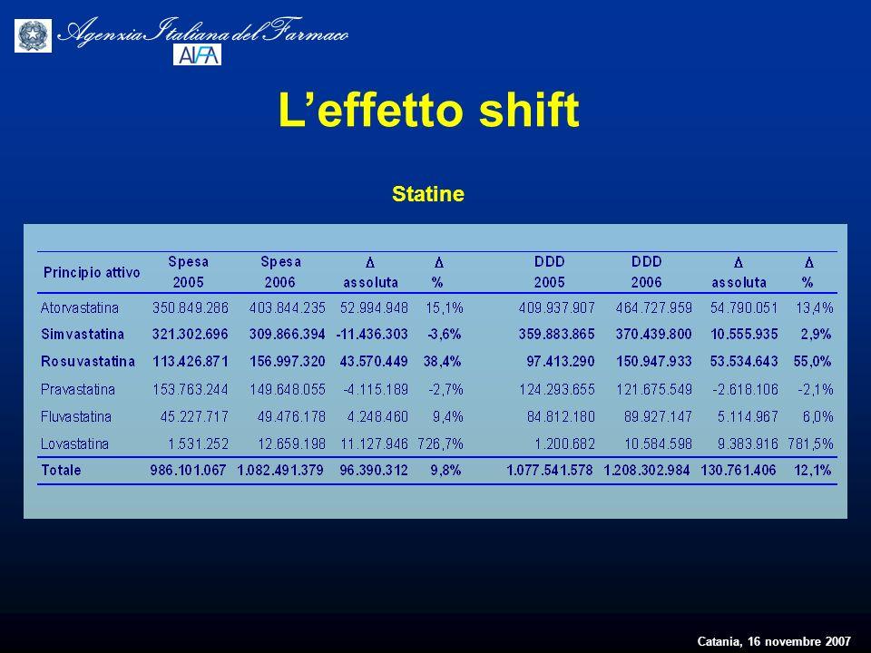 Catania, 16 novembre 2007 Agenzia Italiana del Farmaco Leffetto shift Statine
