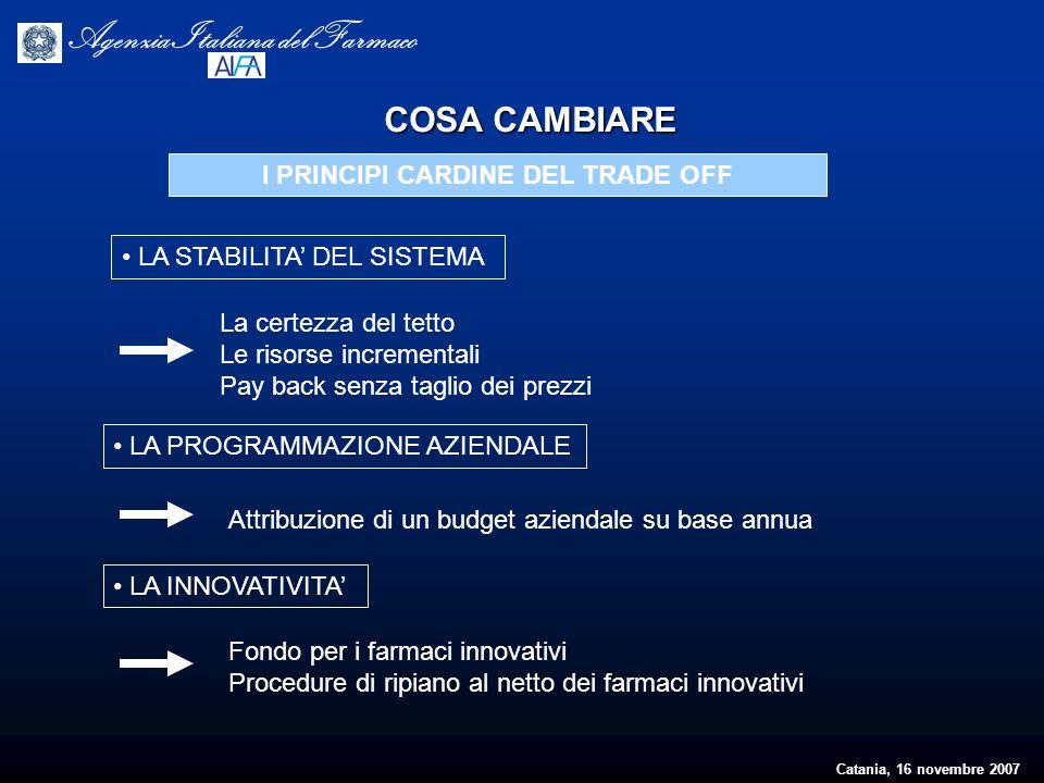 Catania, 16 novembre 2007 Agenzia Italiana del Farmaco I PRINCIPI CARDINE DEL TRADE OFF LA STABILITA DEL SISTEMA La certezza del tetto Le risorse incr