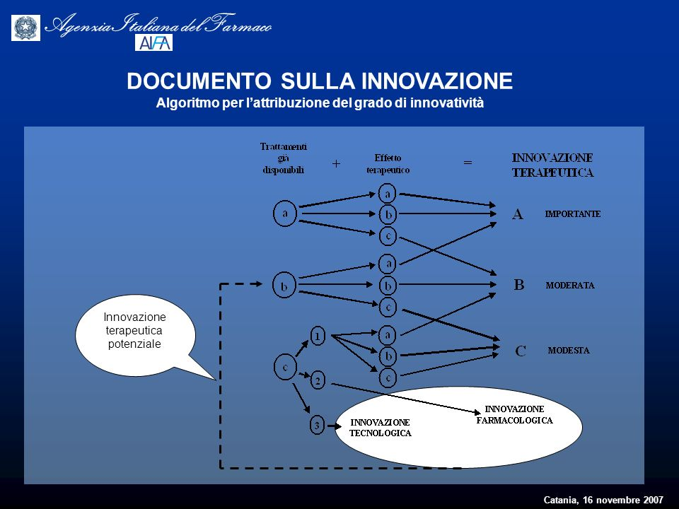 Catania, 16 novembre 2007 Agenzia Italiana del Farmaco Innovazione terapeutica potenziale DOCUMENTO SULLA INNOVAZIONE Algoritmo per lattribuzione del
