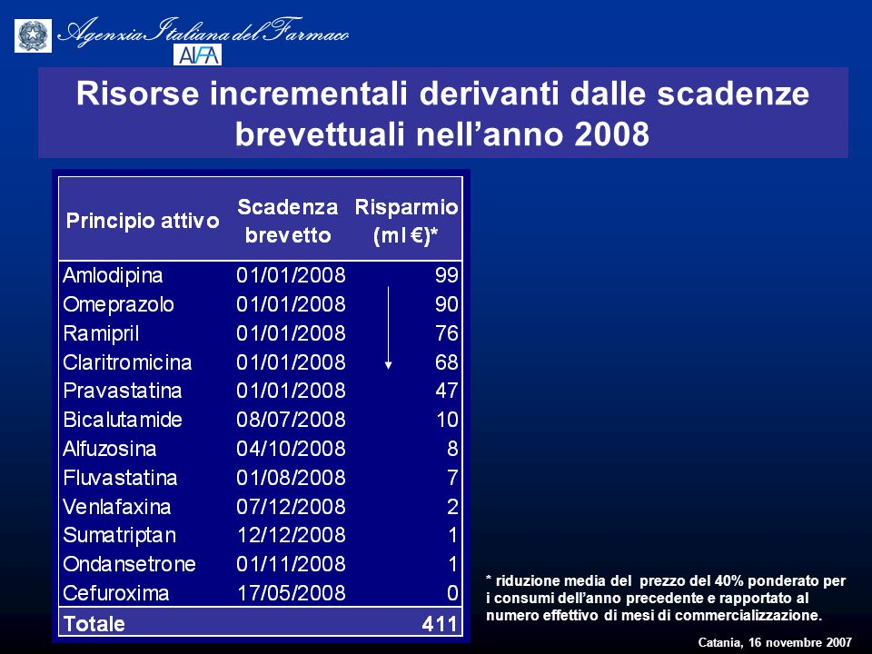 Catania, 16 novembre 2007 Agenzia Italiana del Farmaco Risorse incrementali derivanti dalle scadenze brevettuali nellanno 2008 * riduzione media del p