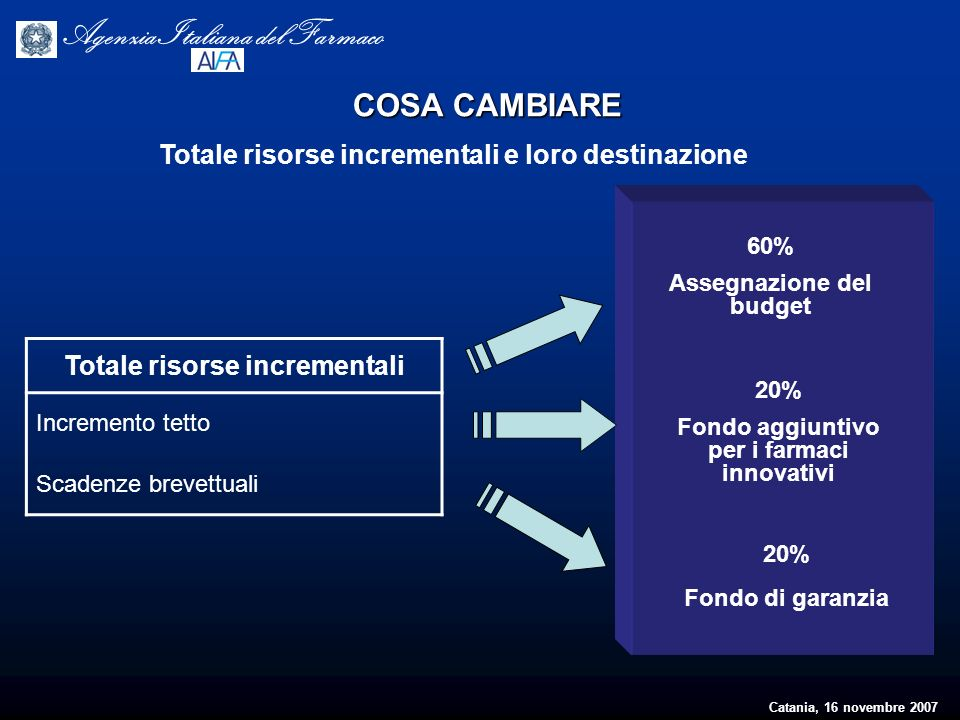 Catania, 16 novembre 2007 Agenzia Italiana del Farmaco Totale risorse incrementali Incremento tetto Scadenze brevettuali 60% Assegnazione del budget 2