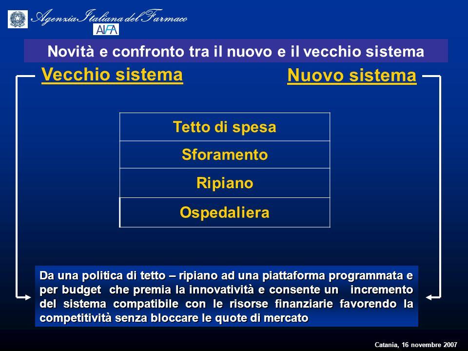 Catania, 16 novembre 2007 Agenzia Italiana del Farmaco Tetto di spesa Sforamento Ripiano Ospedaliera Vecchio sistema Nuovo sistema Novità e confronto