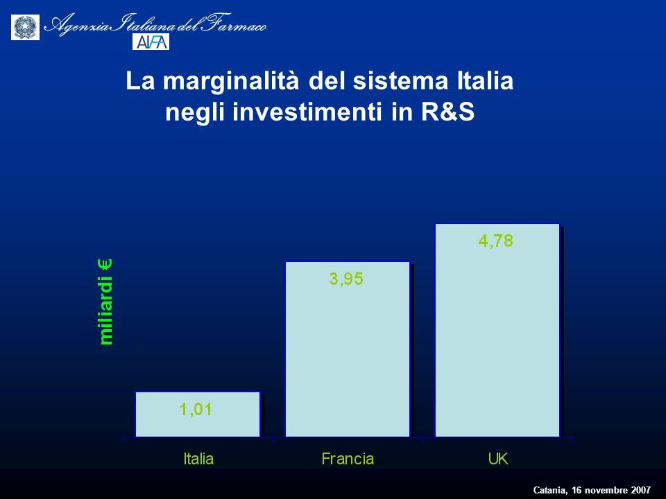 Catania, 16 novembre 2007 Agenzia Italiana del Farmaco La marginalità del sistema Italia negli investimenti in R&S