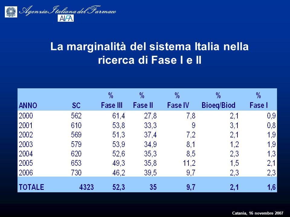 Catania, 16 novembre 2007 Agenzia Italiana del Farmaco La marginalità del sistema Italia nella ricerca di Fase I e II
