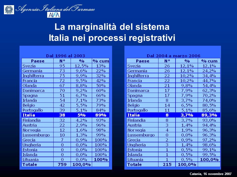 Catania, 16 novembre 2007 Agenzia Italiana del Farmaco La marginalità del sistema Italia nei processi registrativi