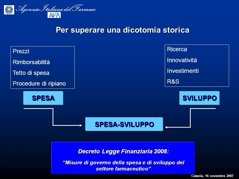 Catania, 16 novembre 2007 Agenzia Italiana del Farmaco Prezzi Rimborsabilità Tetto di spesa Procedure di ripiano SPESA Ricerca Innovatività Investimen