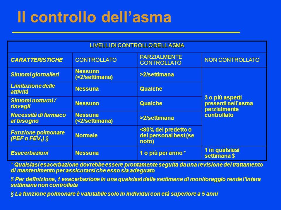 LIVELLI DI CONTROLLO DELLASMA CARATTERISTICHECONTROLLATO PARZIALMENTE CONTROLLATO NON CONTROLLATO Sintomi giornalieri Nessuno (<2/settimana) >2/settim