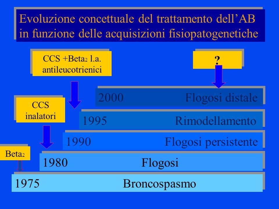 1975 Broncospasmo 1980 Flogosi 1990 Flogosi persistente 1995 Rimodellamento 2000 Flogosi distale CCS inalatori CCS +Beta 2 l.a. antileucotrienici ? ?