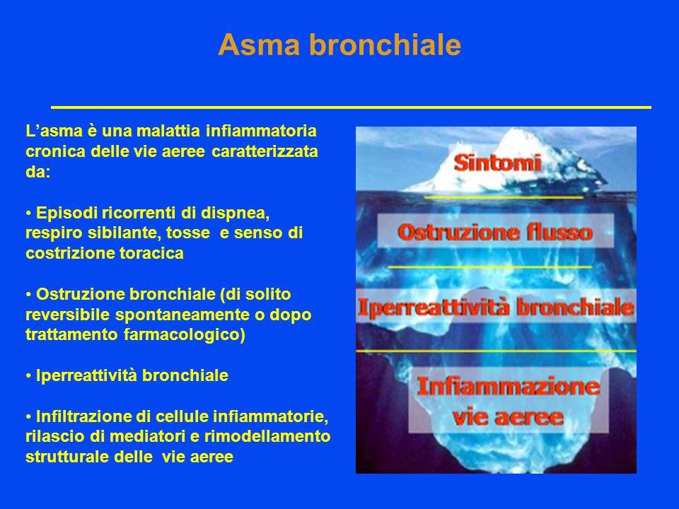 Lasma è una malattia infiammatoria cronica delle vie aeree caratterizzata da: Episodi ricorrenti di dispnea, respiro sibilante, tosse e senso di costrizione toracica Ostruzione bronchiale (di solito reversibile spontaneamente o dopo trattamento farmacologico) Iperreattività bronchiale Infiltrazione di cellule infiammatorie, rilascio di mediatori e rimodellamento strutturale delle vie aeree Asma bronchiale