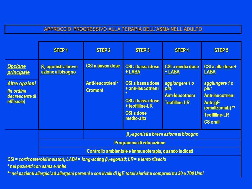 APPROCCIO PROGRESSIVO ALLA TERAPIA DELLASMA NELLADULTO STEP 1 STEP 2 STEP 3 STEP 4 STEP 5 Opzione principale β 2 -agonisti a breve azione al bisogno C