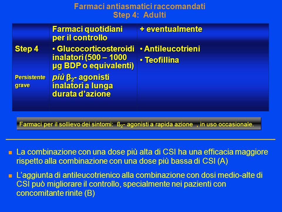 La combinazione con una dose più alta di CSI ha una efficacia maggiore rispetto alla combinazione con una dose più bassa di CSI (A) Laggiunta di antileucotrienico alla combinazione con dosi medio-alte di CSI può migliorare il controllo, specialmente nei pazienti con concomitante rinite (B) Farmaci antiasmatici raccomandati Step 4: Adulti Farmaci quotidiani per il controllo + eventualmente Step 4 Persistentegrave Glucocorticosteroidi inalatori (500 – 1000 μg BDP o equivalenti) Glucocorticosteroidi inalatori (500 – 1000 μg BDP o equivalenti) più β 2 - agonisti inalatori a lunga durata dazione Antileucotrieni Antileucotrieni Teofillina Teofillina Farmaci per il sollievo dei sintomi: ß 2 - agonisti a rapida azione, in uso occasionale.
