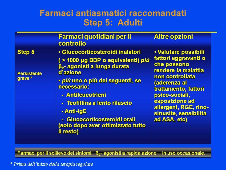 Farmaci antiasmatici raccomandati Step 5: Adulti Farmaci quotidiani per il controllo Altre opzioni Step 5 Persistente grave * Glucocorticosteroidi inalatori Glucocorticosteroidi inalatori ( > 1000 μg BDP o equivalenti) più β 2 - agonisti a lunga durata dazione più uno o più dei seguenti, se necessario: più uno o più dei seguenti, se necessario: - Antileucotrieni - Antileucotrieni - Teofillina a lento rilascio - Teofillina a lento rilascio - Anti-IgE - Anti-IgE - Glucocorticosteroidi orali (solo dopo aver ottimizzato tutto il resto) - Glucocorticosteroidi orali (solo dopo aver ottimizzato tutto il resto) Valutare possibili fattori aggravanti o che possono rendere la malattia non controllata (aderenza al trattamento, fattori psico-sociali, esposizione ad allergeni, RGE, rino- sinusite, sensibilità ad ASA, etc) Valutare possibili fattori aggravanti o che possono rendere la malattia non controllata (aderenza al trattamento, fattori psico-sociali, esposizione ad allergeni, RGE, rino- sinusite, sensibilità ad ASA, etc) * Prima dellinizio della terapia regolare Farmaci per il sollievo dei sintomi: ß 2 - agonisti a rapida azione, in uso occasionale.