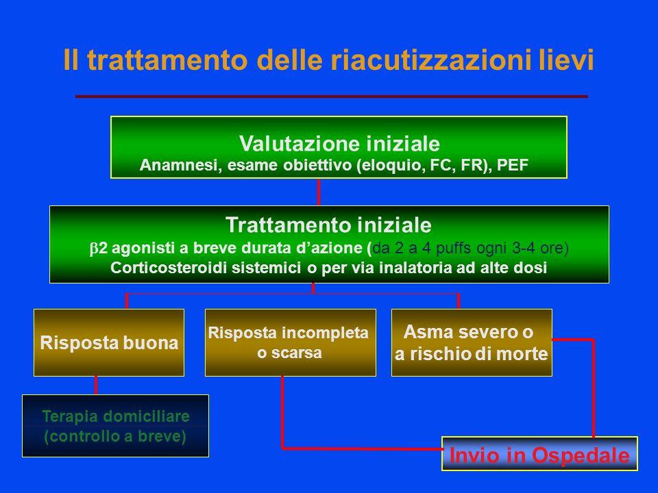 Invio in Ospedale Valutazione iniziale Anamnesi, esame obiettivo (eloquio, FC, FR), PEF Asma severo o a rischio di morte Trattamento iniziale 2 agonis
