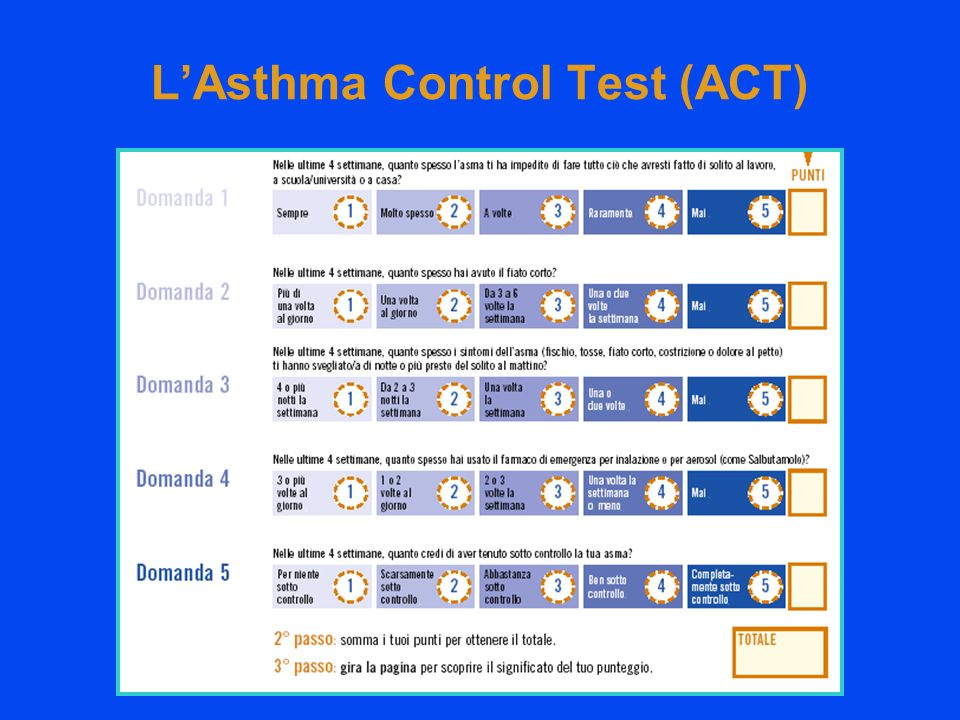 LAsthma Control Test (ACT)