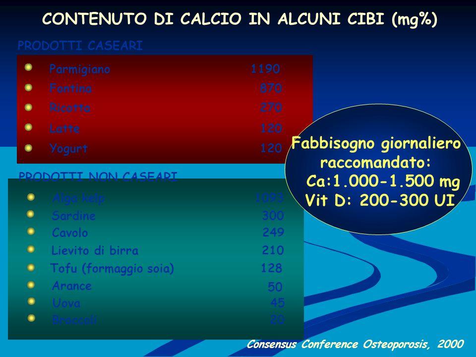 CONTENUTO DI CALCIO IN ALCUNI CIBI (mg%) Yogurt Parmigiano Sardine Latte Consensus Conference Osteoporosis, 2000 Broccoli Uova 120 1190 300 120 20 45