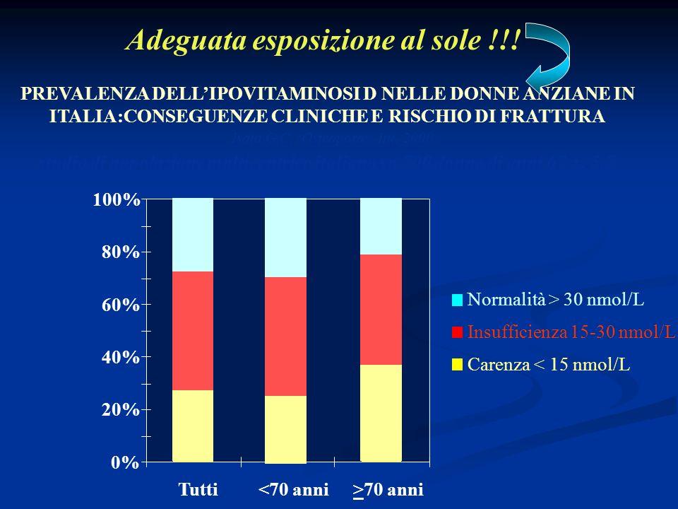 0% 20% 40% 60% 80% 100% Tutti<70 anni>70 anni Normalità > 30 nmol/L Insufficienza 15-30 nmol/L Carenza < 15 nmol/L Isaia G.C. Osteoporos. Int. 2000 st