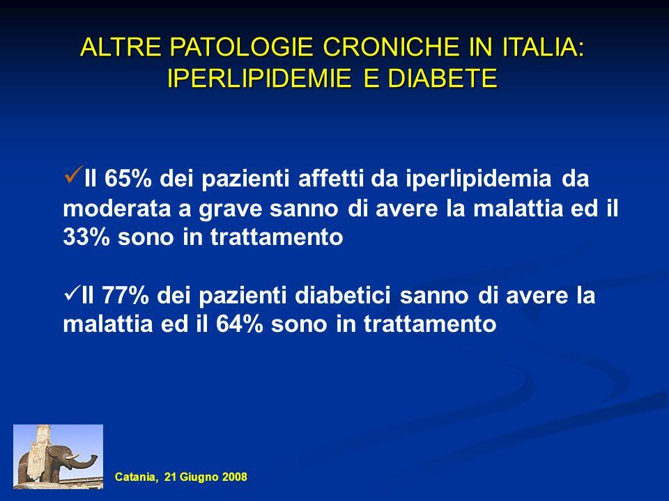 ALTRE PATOLOGIE CRONICHE IN ITALIA: IPERLIPIDEMIE E DIABETE Il 65% dei pazienti affetti da iperlipidemia da moderata a grave sanno di avere la malatti