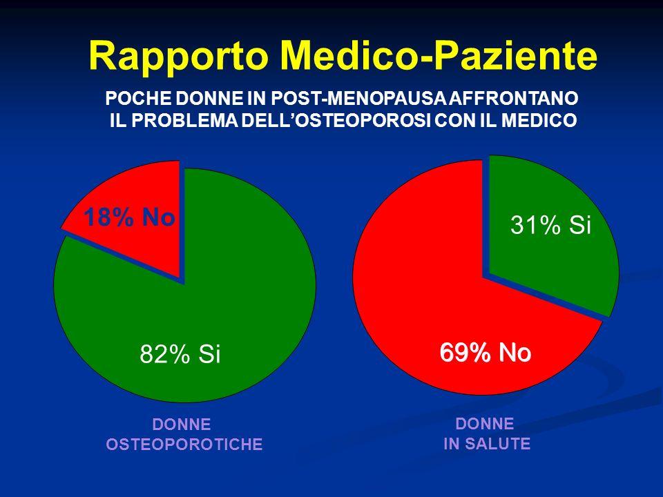 Rapporto Medico-Paziente POCHE DONNE IN POST-MENOPAUSA AFFRONTANO IL PROBLEMA DELLOSTEOPOROSI CON IL MEDICO DONNE OSTEOPOROTICHE DONNE IN SALUTE 82% S