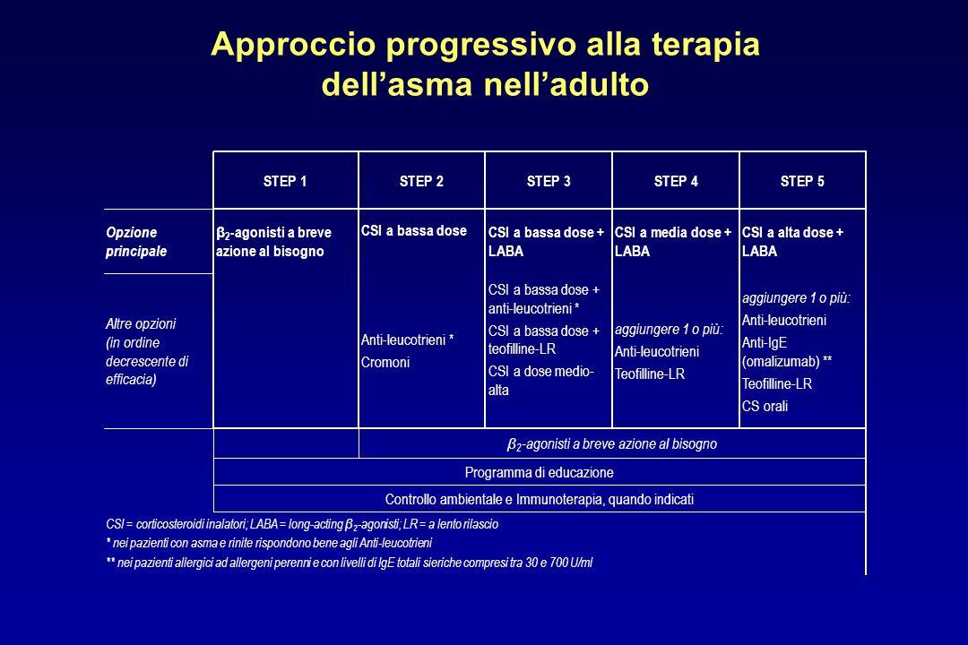 Approccio progressivo alla terapia dellasma nelladulto CSI = corticosteroidi inalatori; LABA = long-acting β 2 -agonisti; LR = a lento rilascio * nei
