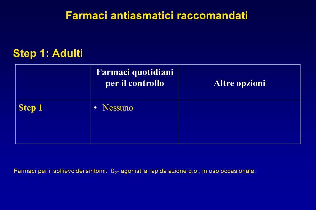 Farmaci quotidiani per il controlloAltre opzioni Step 1Nessuno Step 1: Adulti Farmaci antiasmatici raccomandati Farmaci per il sollievo dei sintomi: ß