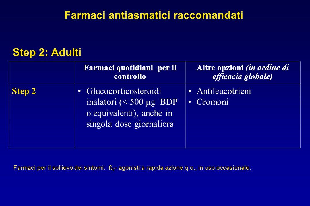 Farmaci quotidiani per il controllo Altre opzioni (in ordine di efficacia globale) Step 2Glucocorticosteroidi inalatori (< 500 μg BDP o equivalenti),