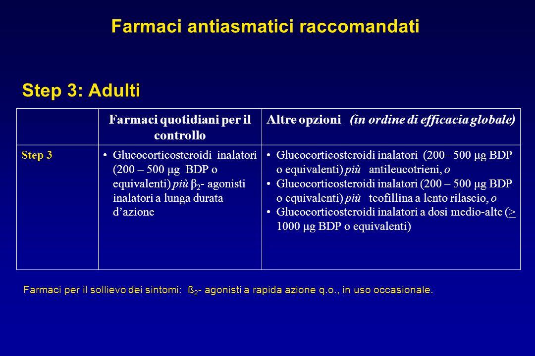 Farmaci quotidiani per il controllo Altre opzioni (in ordine di efficacia globale) Step 3Glucocorticosteroidi inalatori (200 – 500 μg BDP o equivalent
