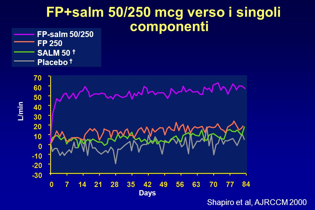-20 -10 0 10 20 30 40 50 60 70 0714212835424956637077 Days L/min -30 84 FP 250 Placebo FP-salm 50/250 SALM 50 FP+salm 50/250 mcg verso i singoli compo