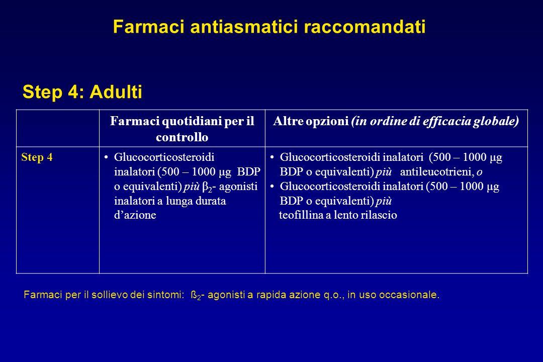 Farmaci quotidiani per il controllo Altre opzioni (in ordine di efficacia globale) Step 4Glucocorticosteroidi inalatori (500 – 1000 μg BDP o equivalen