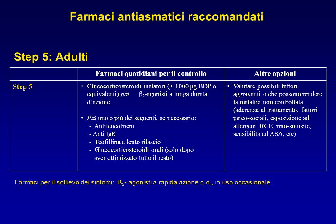 Farmaci quotidiani per il controlloAltre opzioni Step 5 Glucocorticosteroidi inalatori (> 1000 μg BDP o equivalenti) più β 2 -agonisti a lunga durata