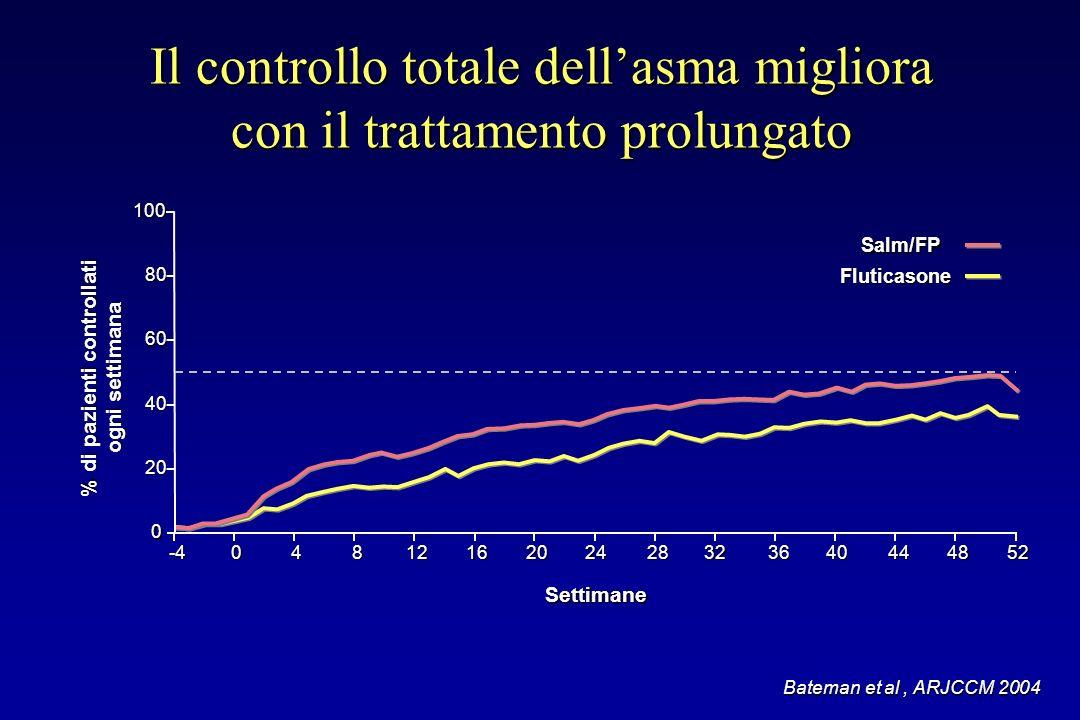 Il controllo totale dellasma migliora con il trattamento prolungato Bateman et al, ARJCCM 2004 100 20 80 0 60 40 Settimane Salm/FP Fluticasone -404404