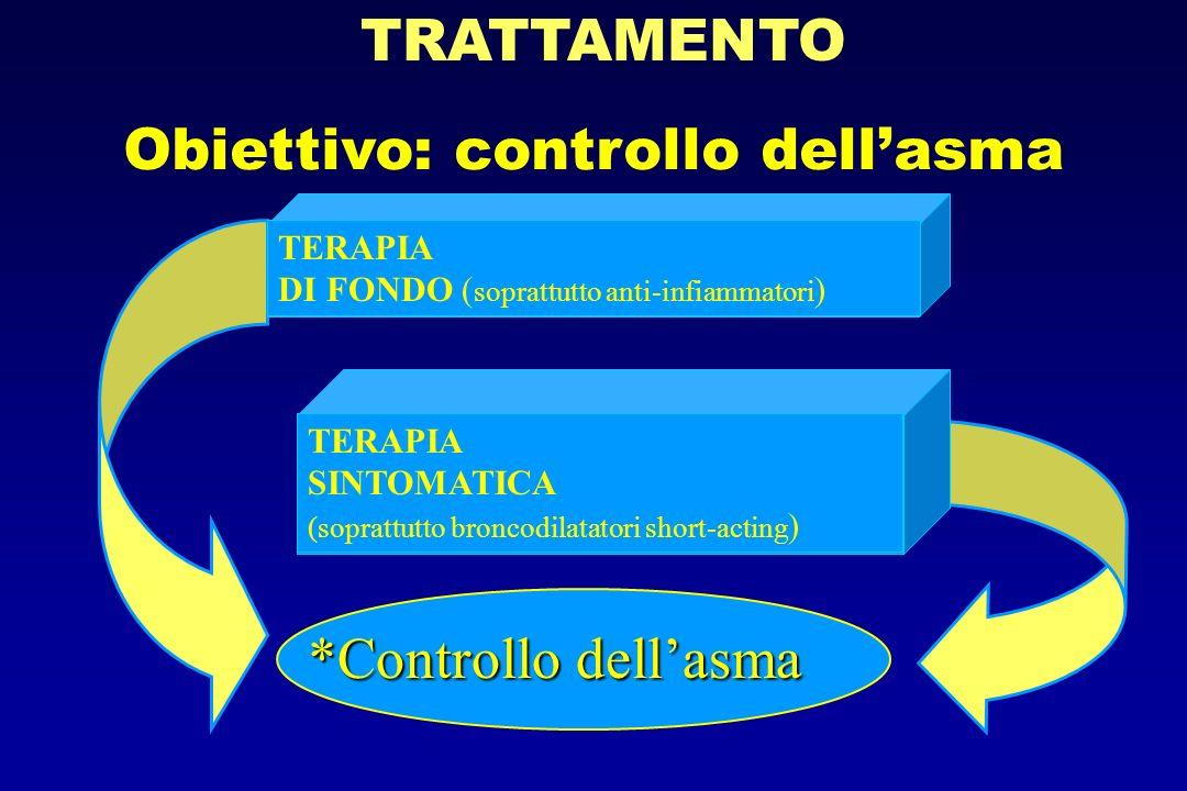 *Controllo dellasma TERAPIA DI FONDO ( soprattutto anti-infiammatori ) TERAPIA SINTOMATICA (soprattutto broncodilatatori short-acting ) TRATTAMENTO Ob