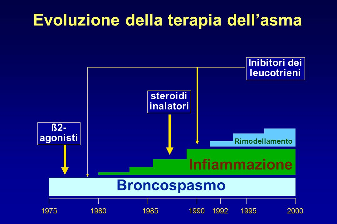 Evoluzione della terapia dellasma 197519801985199019952000 Broncospasmo Infiammazione Rimodellamento steroidi inalatori ß2- agonisti Inibitori dei leu