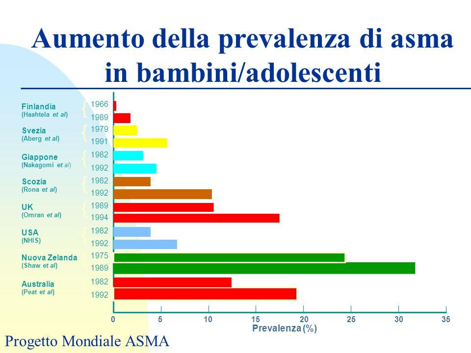 Aumento della prevalenza di asma in bambini/adolescenti 1966 { 05101520253035 1992 1982 1989 1975 1992 1982 1994 1989 1992 1982 1992 1982 1991 1979 19