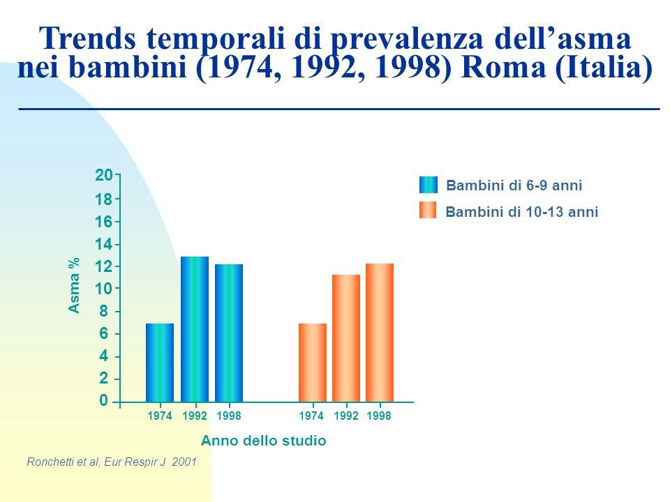 Trends temporali di prevalenza dellasma nei bambini (1974, 1992, 1998) Roma (Italia) Ronchetti et al, Eur Respir J 2001 20 Bambini di 10-13 anni Bambi