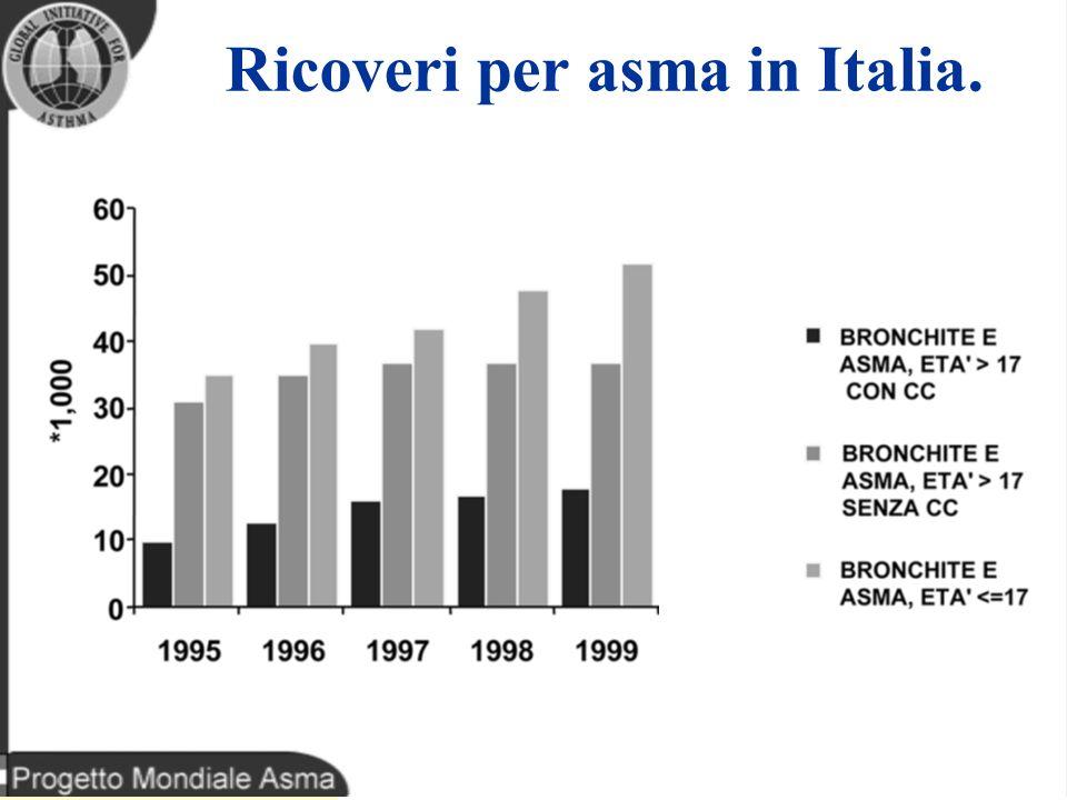 Ricoveri per asma in Italia.