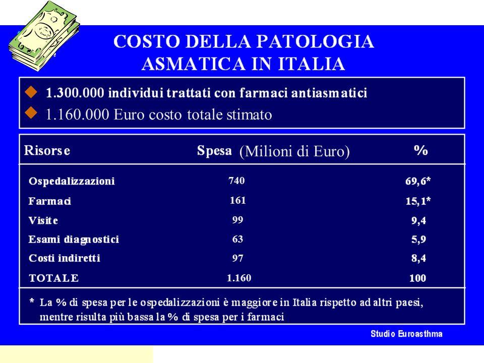 1.160.000 Euro costo totale stimato (Milioni di Euro) 740 161 99 63 97 1.160