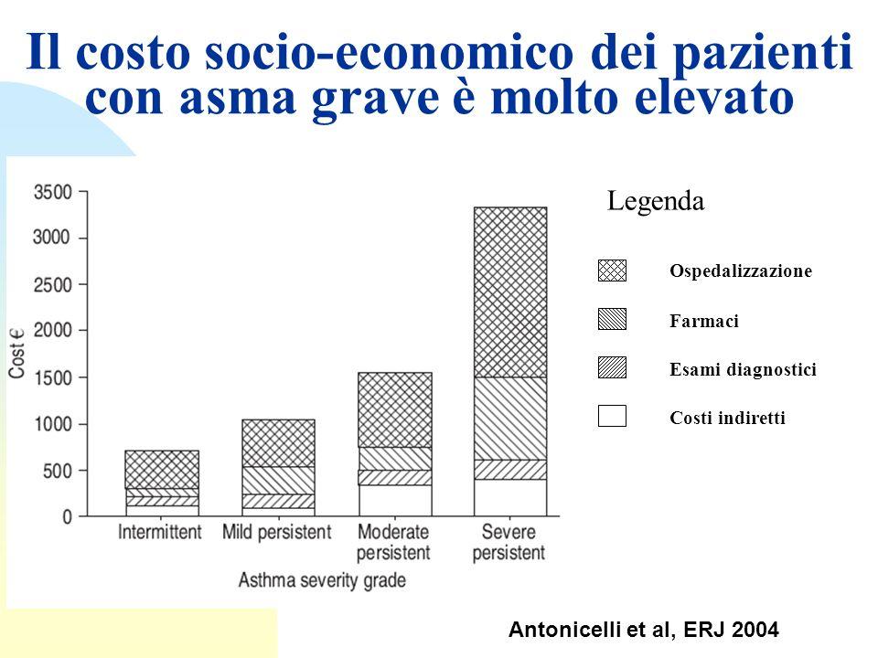 Il costo socio-economico dei pazienti con asma grave è molto elevato Antonicelli et al, ERJ 2004 Legenda Ospedalizzazione Esami diagnostici Farmaci Co