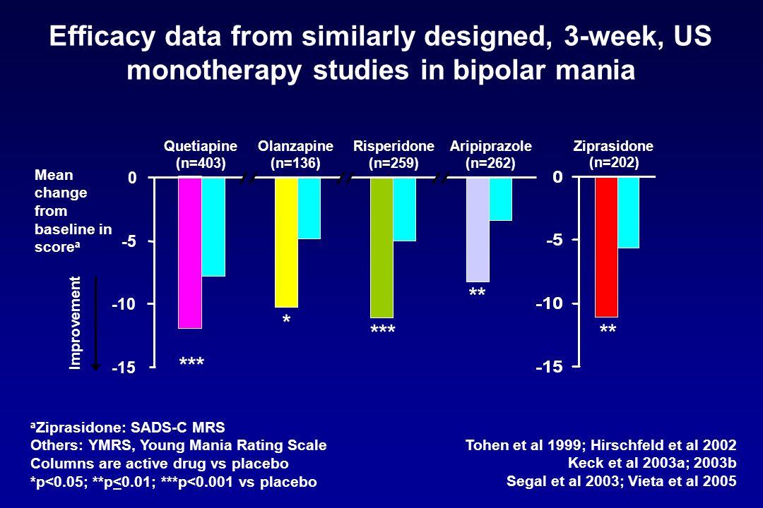 Efficacy data from similarly designed, 3-week, US monotherapy studies in bipolar mania Tohen et al 1999; Hirschfeld et al 2002 Keck et al 2003a; 2003b