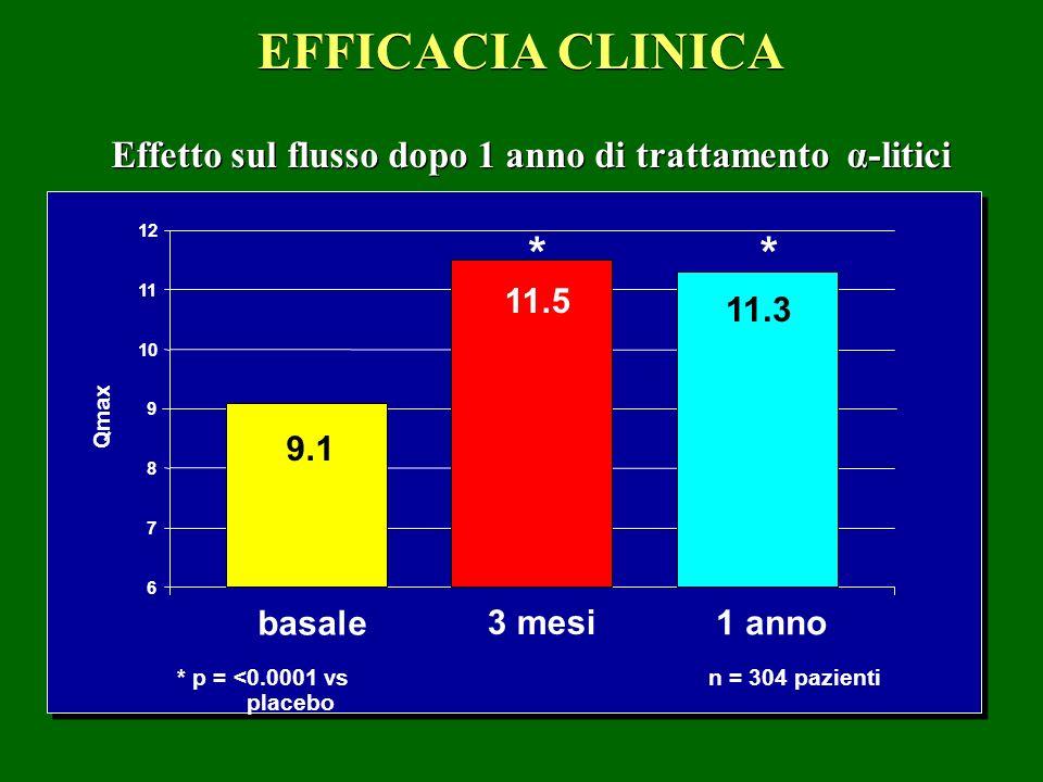EFFICACIA CLINICA Effetto sul flusso dopo 1 anno di trattamento α-litici Qmax * p = <0.0001 vs placebo n = 304 pazienti 6 7 8 9 10 11 12 basale 9.1 3