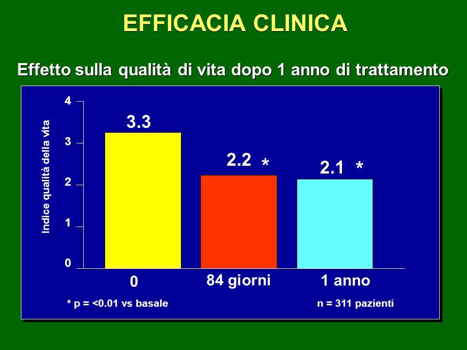 EFFICACIA CLINICA Indice qualità della vita * p = <0.01 vs basalen = 311 pazienti 0 3.3 84 giorni * 2.2 1 anno * 2.1 Effetto sulla qualità di vita dop