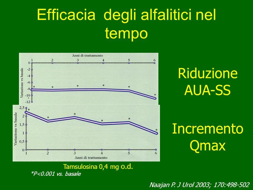 Efficacia degli alfalitici nel tempo Riduzione AUA-SS Incremento Qmax Tamsulosina 0,4 mg o.d. *P<0.001 vs. basale Naajan P. J Urol 2003; 170:498-502