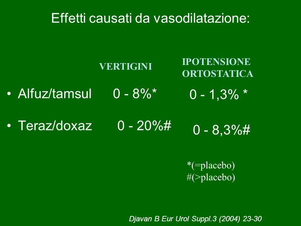 Effetti causati da vasodilatazione: Alfuz/tamsul 0 - 8%* Teraz/doxaz 0 - 20%# Djavan B Eur Urol Suppl.3 (2004) 23-30 0 - 1,3% * 0 - 8,3%# IPOTENSIONE
